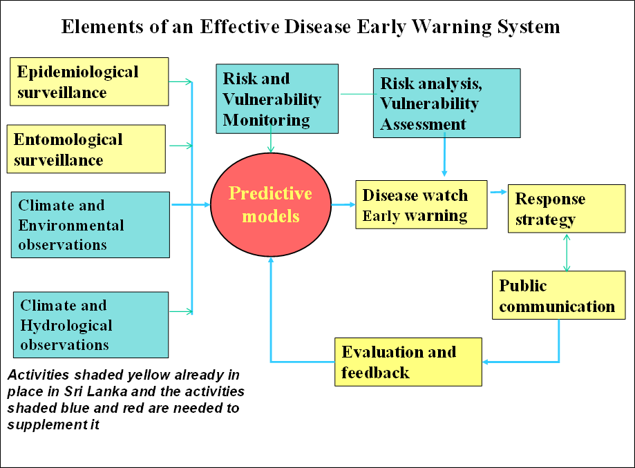 Early warningSchematic of Proposed Early Warning System