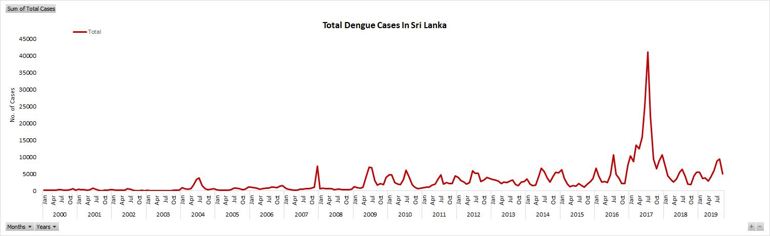Dengue in Sri Lanka time-series